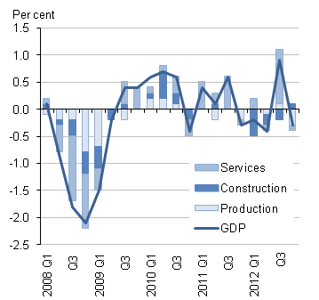 UK Quarterly GDP to Q4 2012 inc